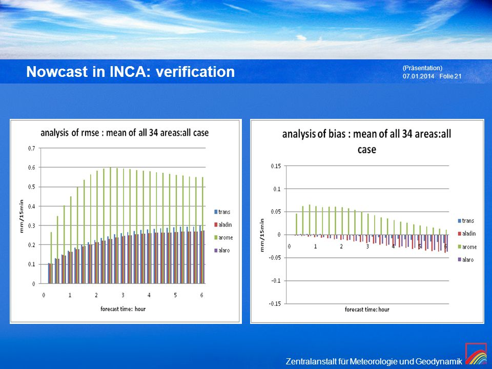 Nowcast in INCA: verification