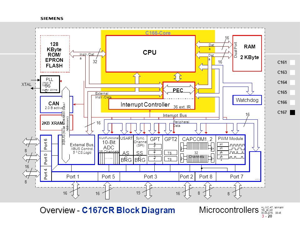 c166 family-high performance 16-bit microcontrollers