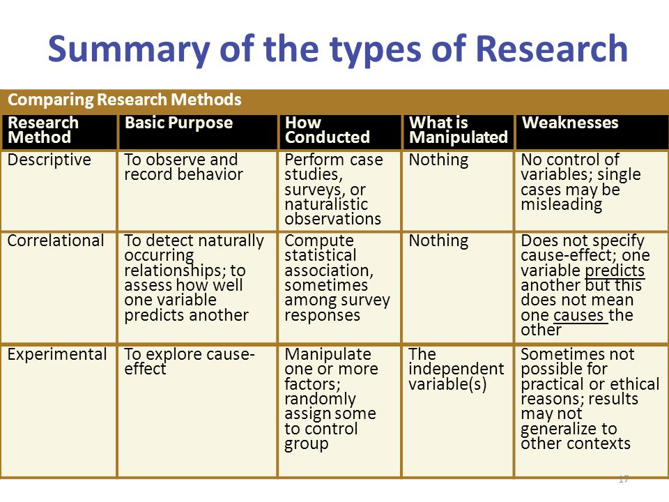 Different types of case study methods