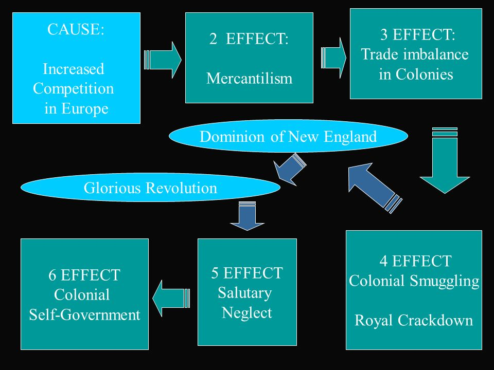 the causes of the glorious revolution and effects on the colonies Glorious revolution  the causes of the glorious revolution and effects on the colonies glorious revolution.