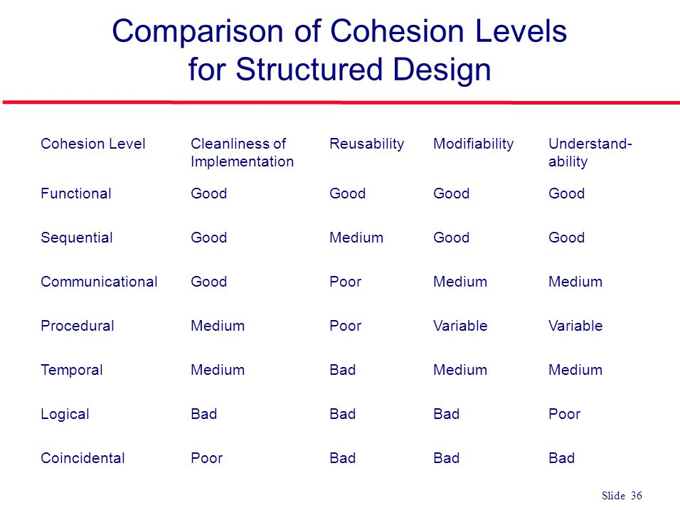 comparison of object oriented and structured In some domains, such as structured graphics packages, the performance cost of the extra flexibility provided by using a heavily object-oriented style is acceptable.
