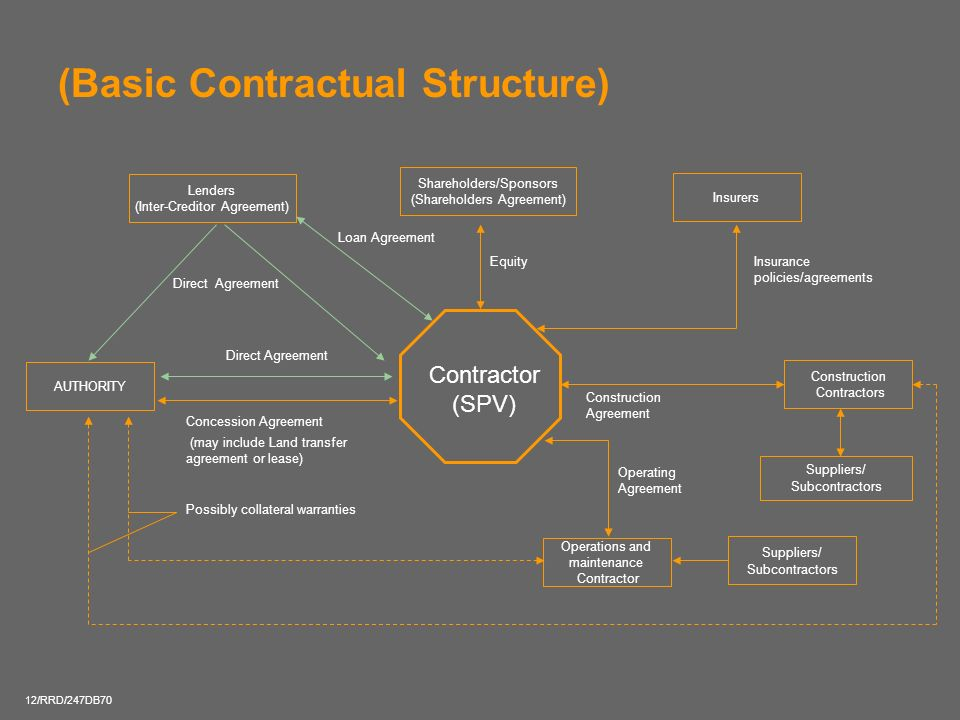 (Basic Contractual Structure)