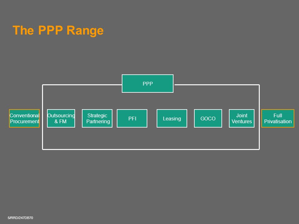 The PPP Range PPP Conventional Procurement Outsourcing & FM Strategic