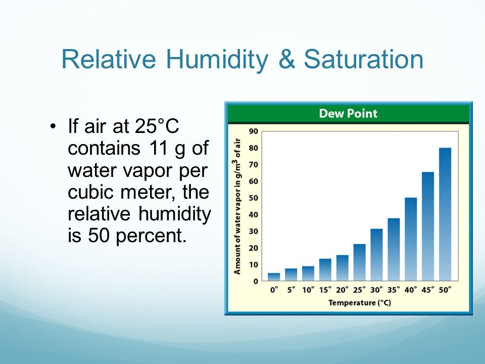 Relative Humidity & Saturation