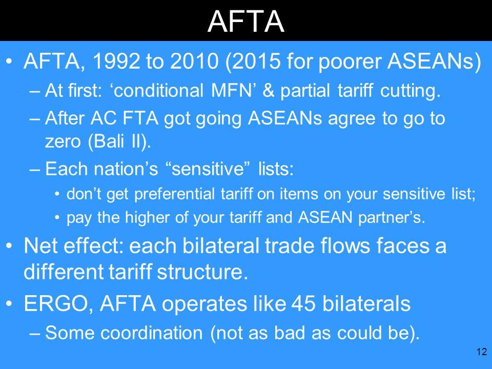 AFTA AFTA, 1992 to 2010 (2015 for poorer ASEANs)