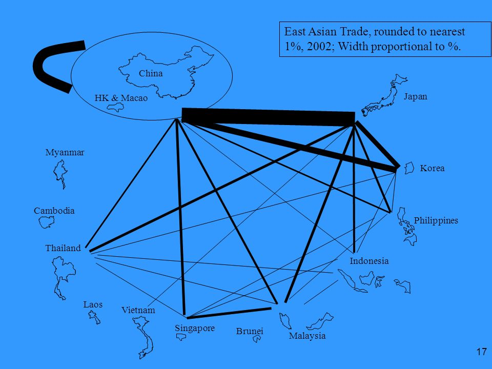 East Asian Trade, rounded to nearest 1%, 2002; Width proportional to %.