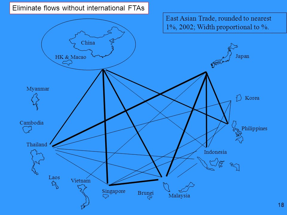 Eliminate flows without international FTAs