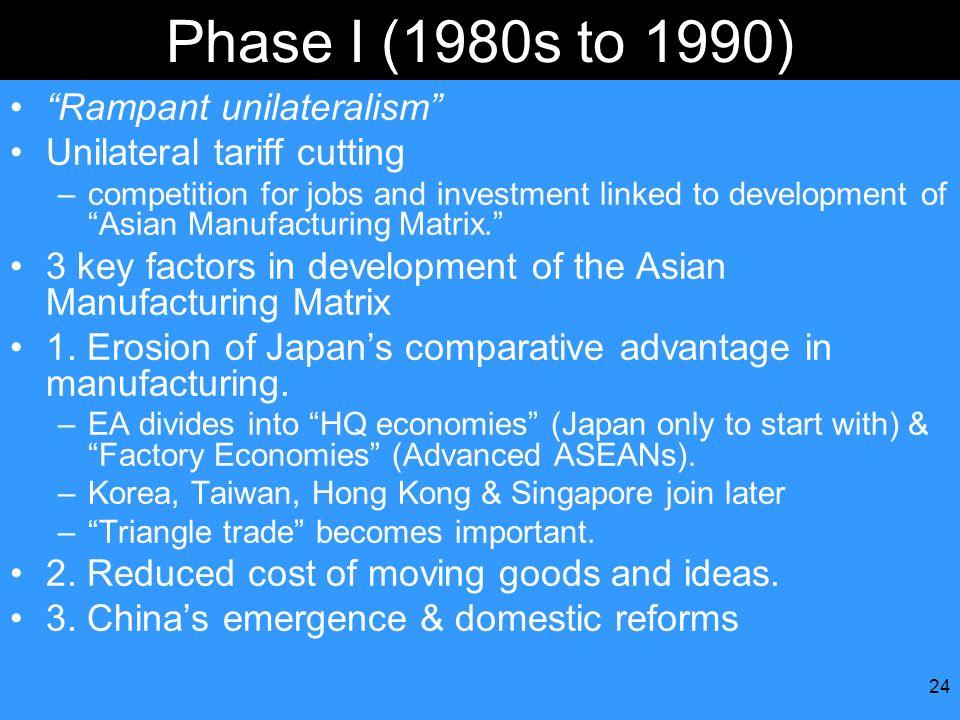 Phase I (1980s to 1990) Rampant unilateralism