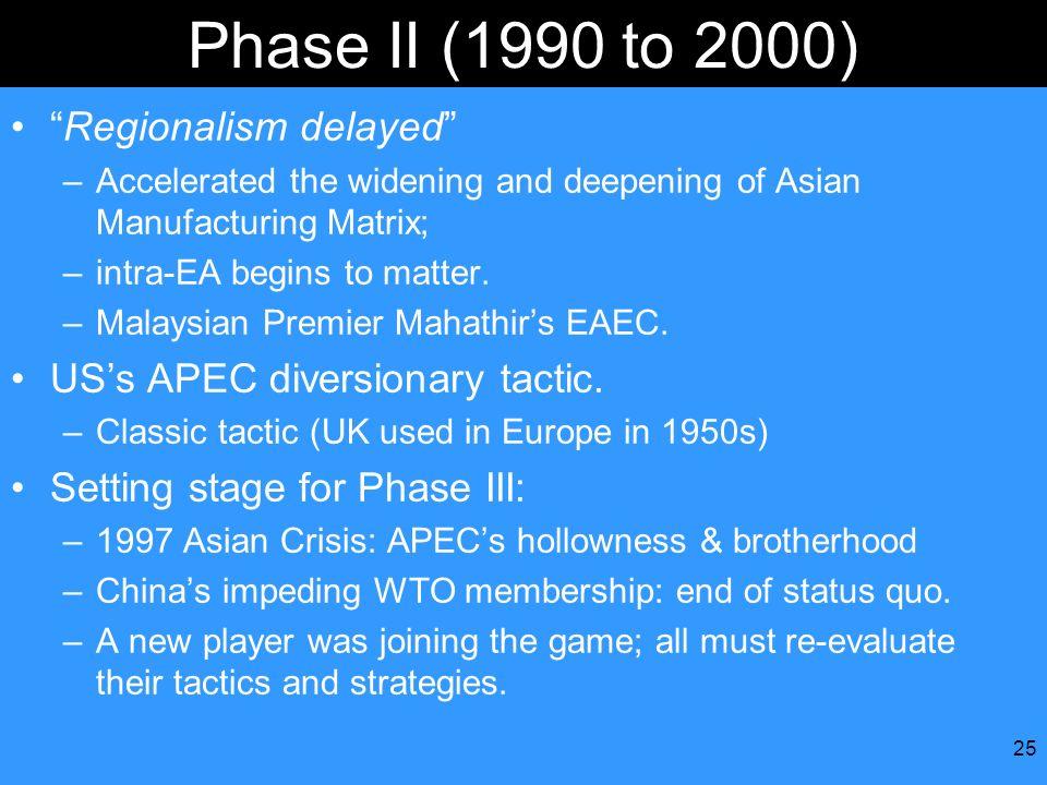 Phase II (1990 to 2000) Regionalism delayed