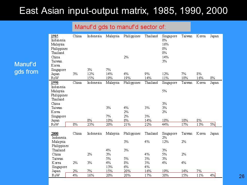 East Asian input-output matrix, 1985, 1990, 2000