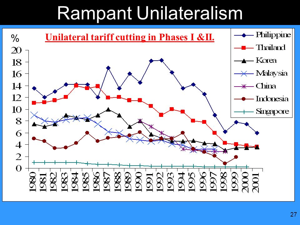 Rampant Unilateralism