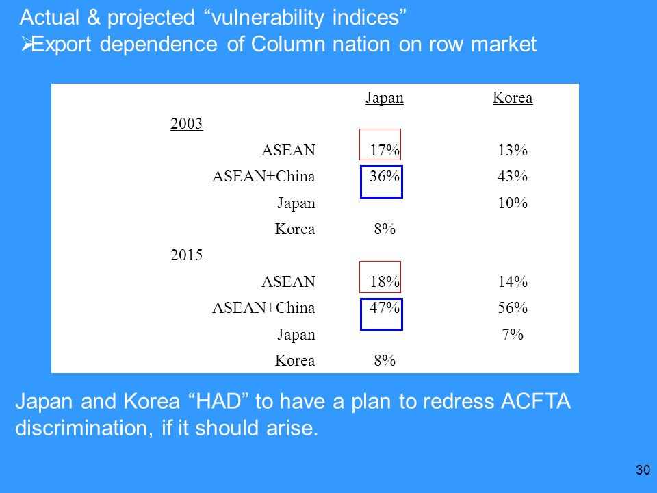 Actual & projected vulnerability indices