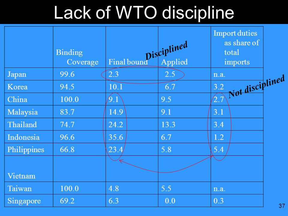 Lack of WTO discipline Disciplined Not disciplined Binding Coverage