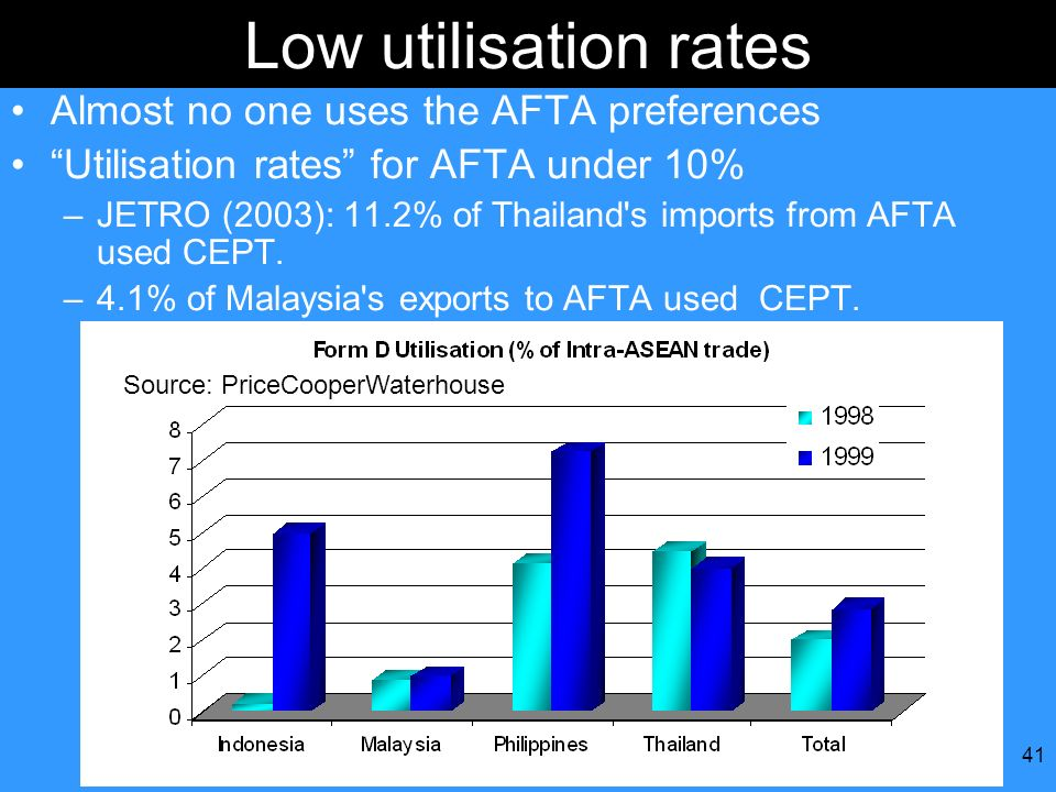 Low utilisation rates Almost no one uses the AFTA preferences