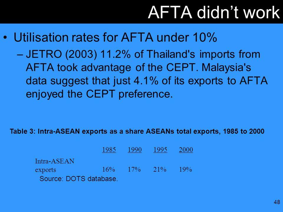 AFTA didn't work Utilisation rates for AFTA under 10%