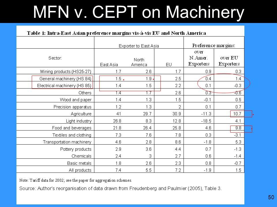 MFN v. CEPT on Machinery