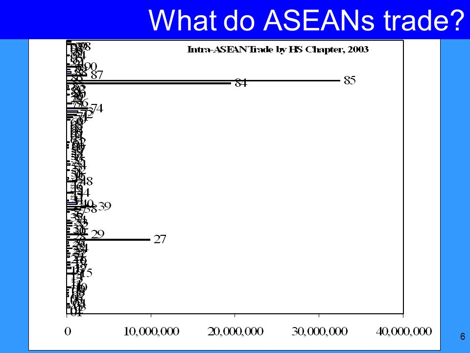 What do ASEANs trade