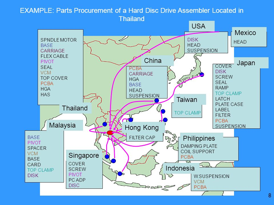 EXAMPLE: Parts Procurement of a Hard Disc Drive Assembler Located in Thailand