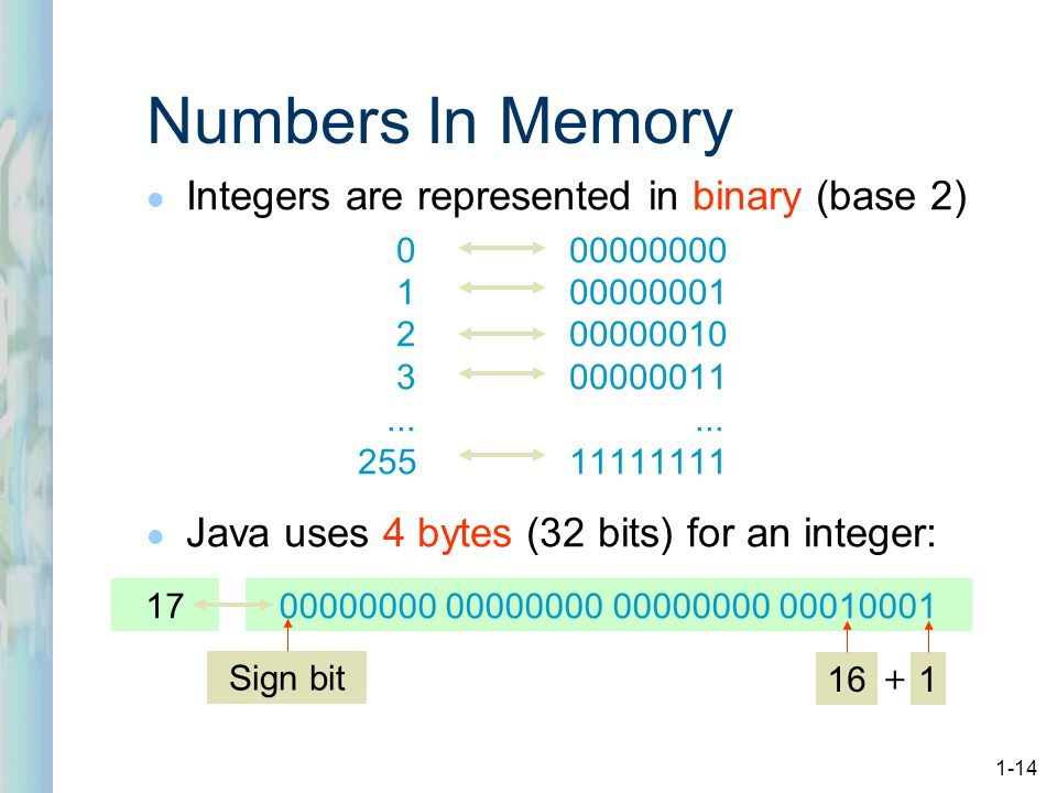Binary representation of integers in java