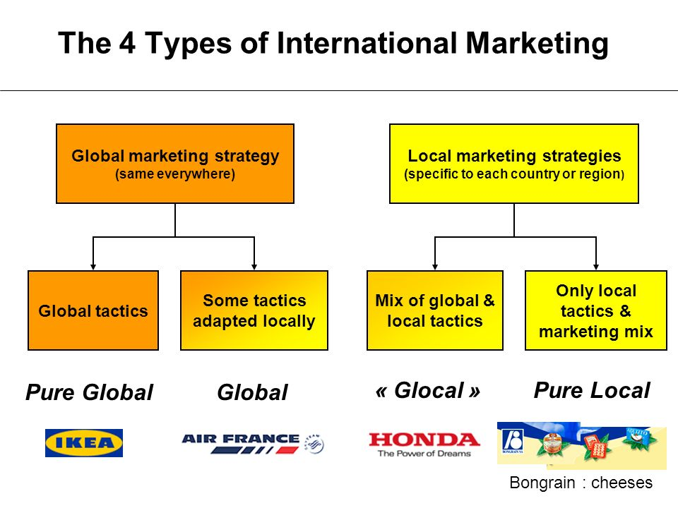 6 Keys To Draft An Effective Global Marketing Strategy