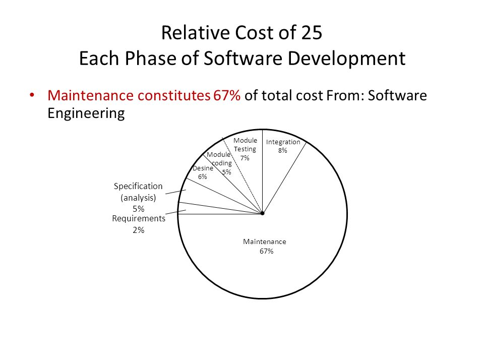 Relative Cost of 25 Each Phase of Software Development
