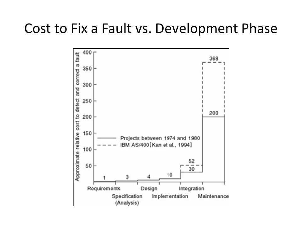 Cost to Fix a Fault vs. Development Phase