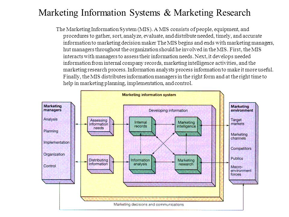 marketing decision analysis Customer data analysis for marketers: 33 expert tips – data analytics tools help provide companies with thousands of possible customer data points, all of which could potentially be considered when it comes time to make critical marketing decisions.