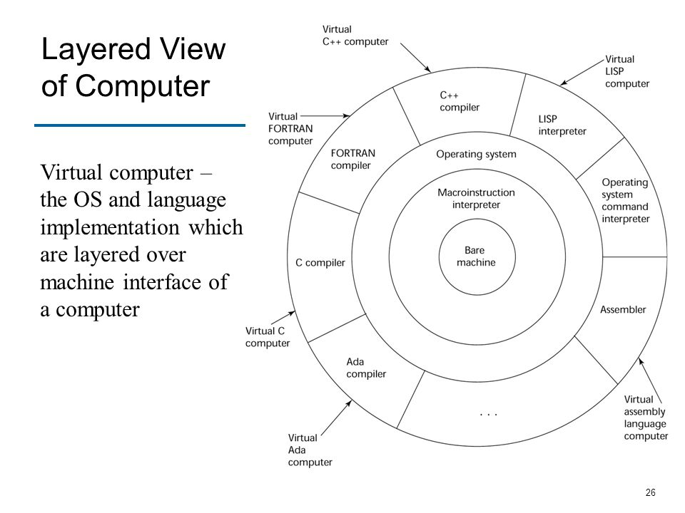 Layered View of Computer Virtual computer –