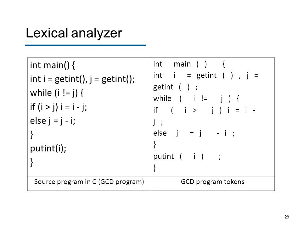 Source program in C (GCD program)