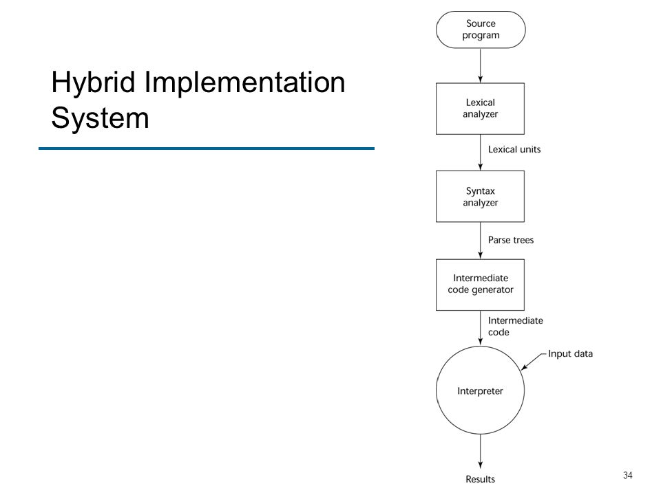 Hybrid Implementation System
