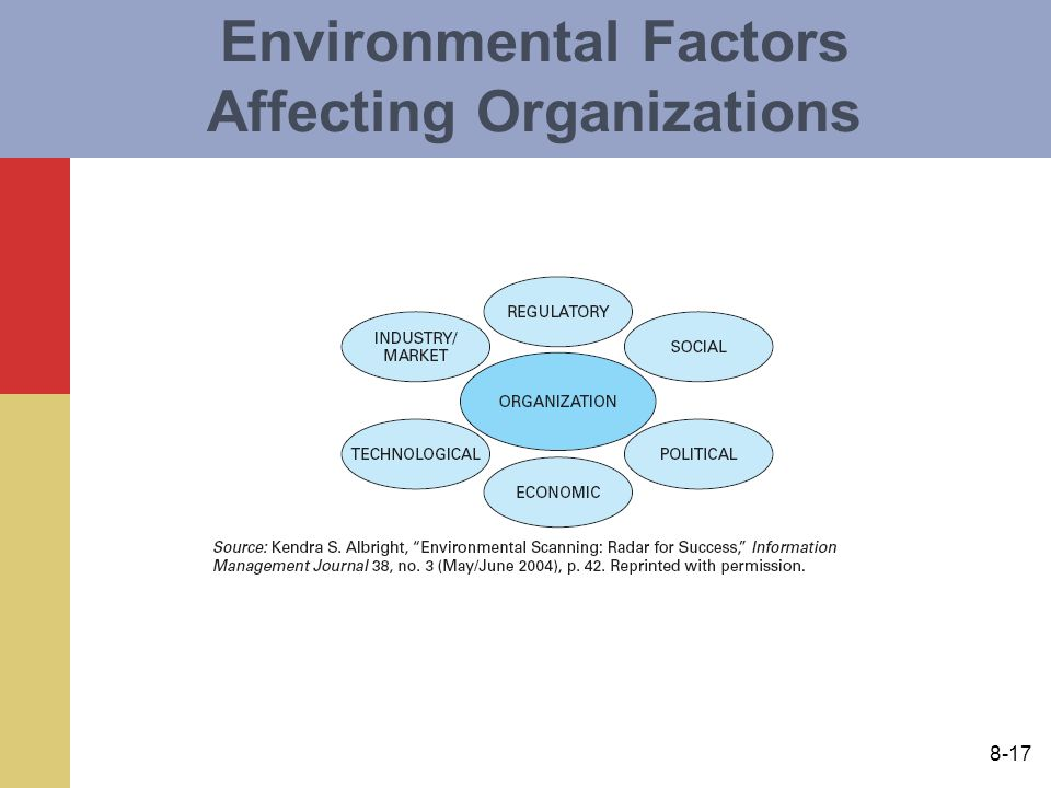 environmental factors affecting globalization Factors driving global economic integration -- by michael mussa, economic counselor and director of research, imf august 25, 2000 by michael mussa.