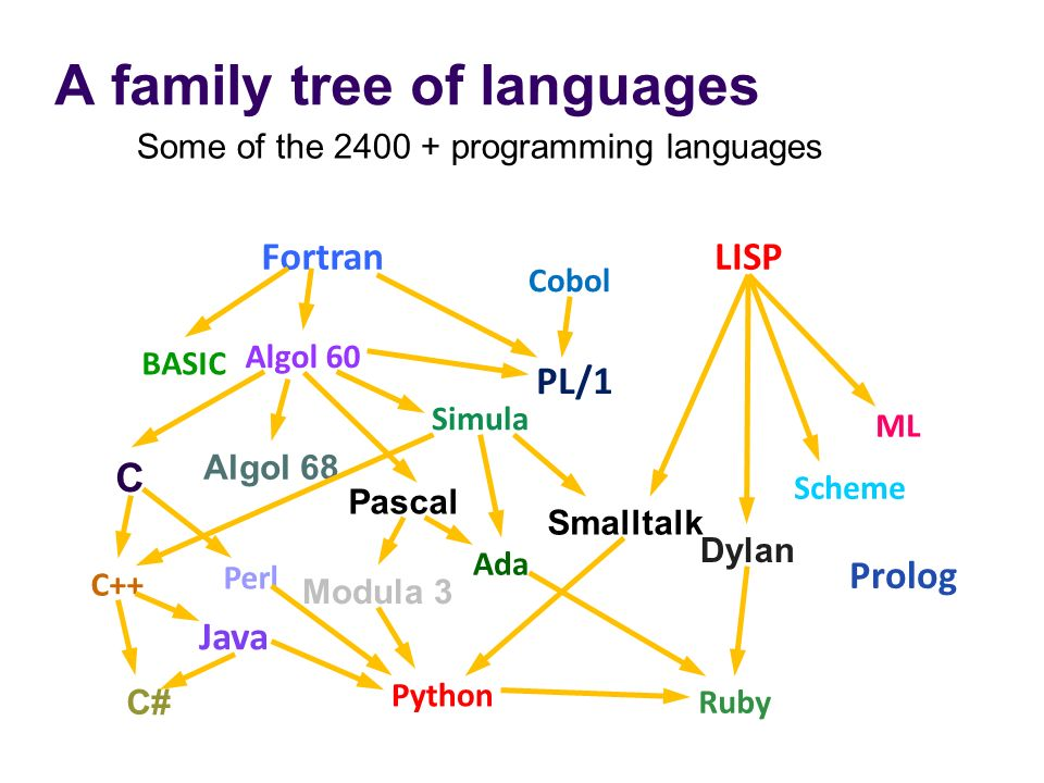 A family tree of languages