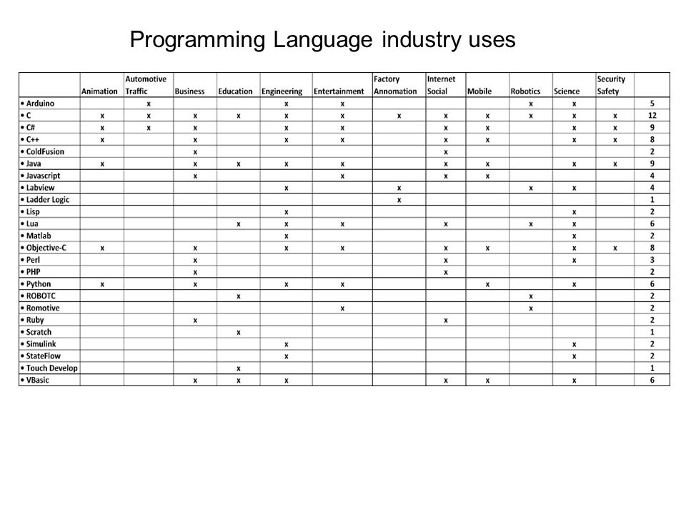 Programming Language industry uses