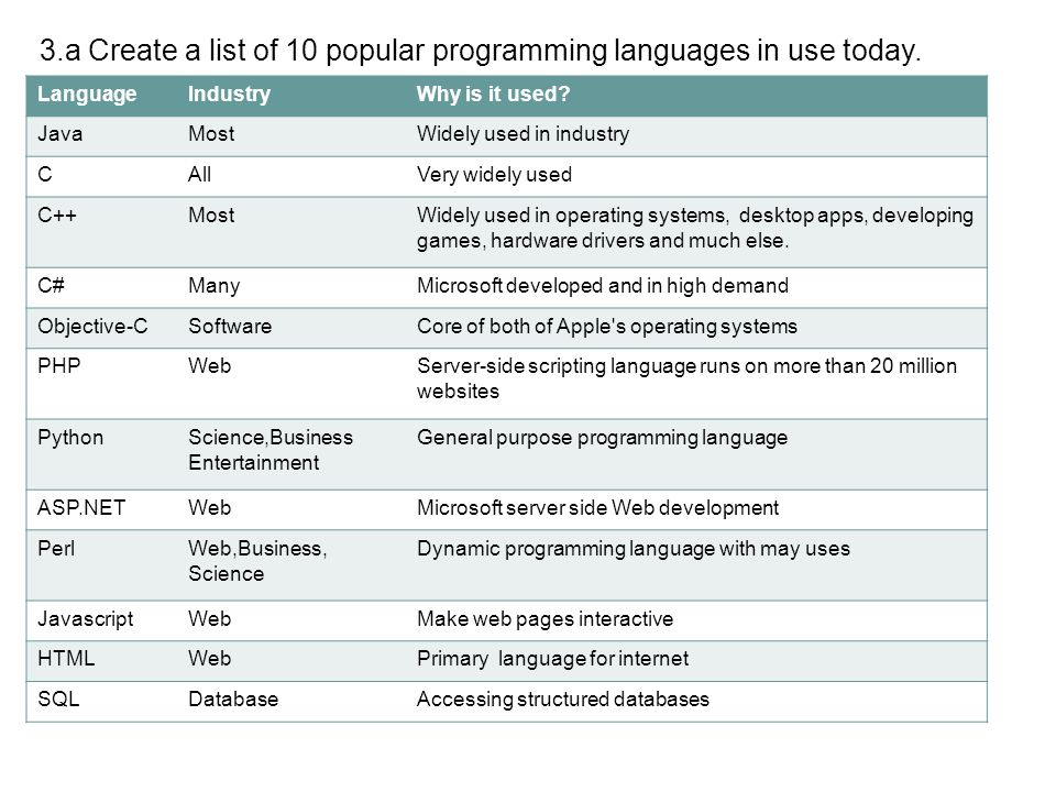 3.a Create a list of 10 popular programming languages in use today.