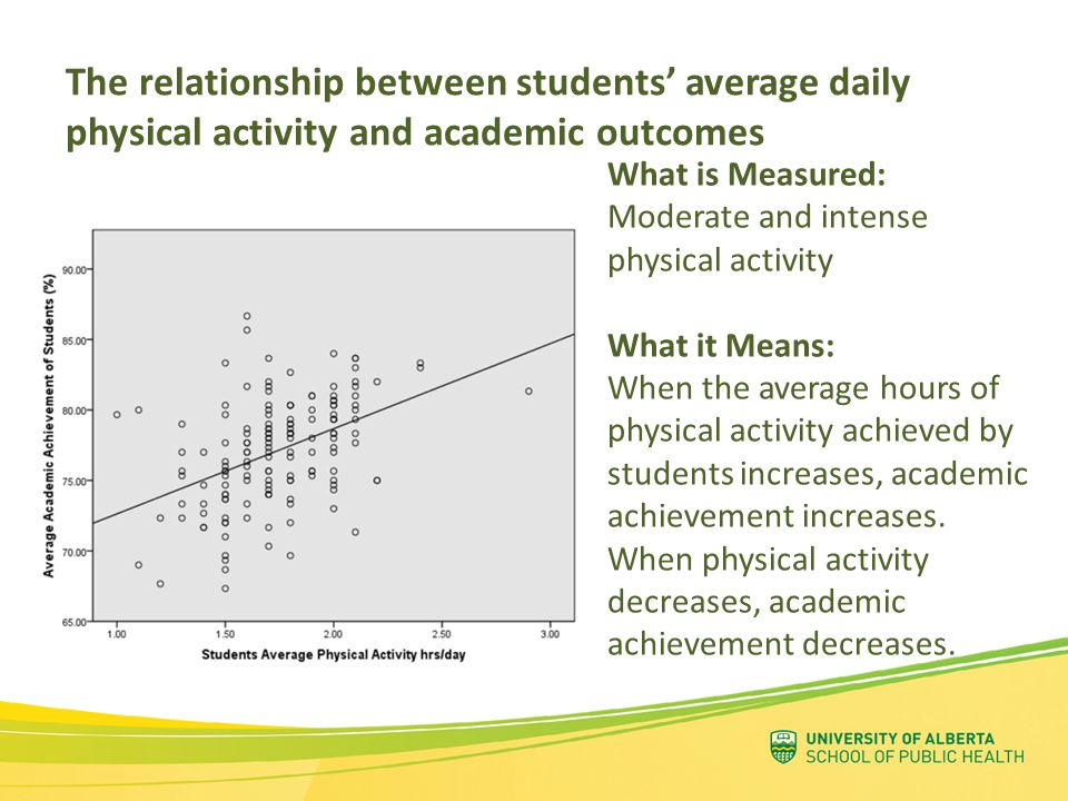 The relationship between students' average daily physical activity and academic outcomes