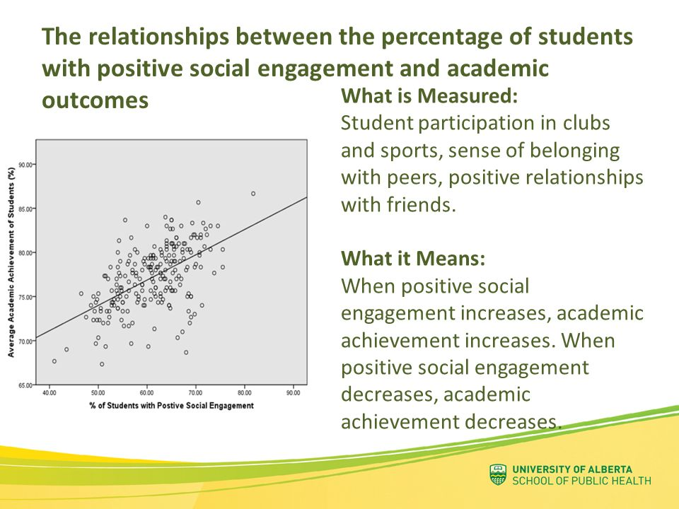 The relationships between the percentage of students with positive social engagement and academic outcomes