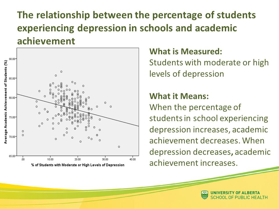 The relationship between the percentage of students experiencing depression in schools and academic achievement