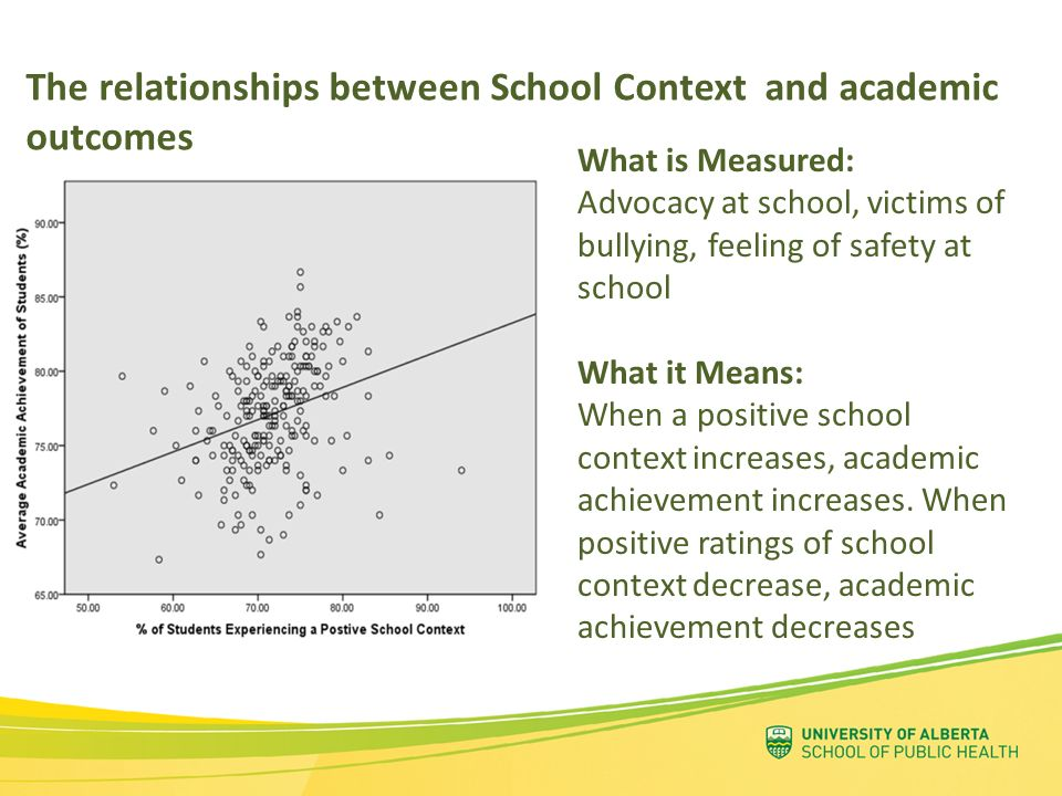 The relationships between School Context and academic outcomes