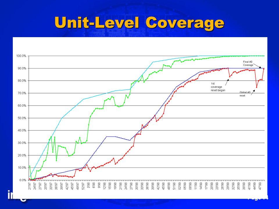 Unit-Level Coverage