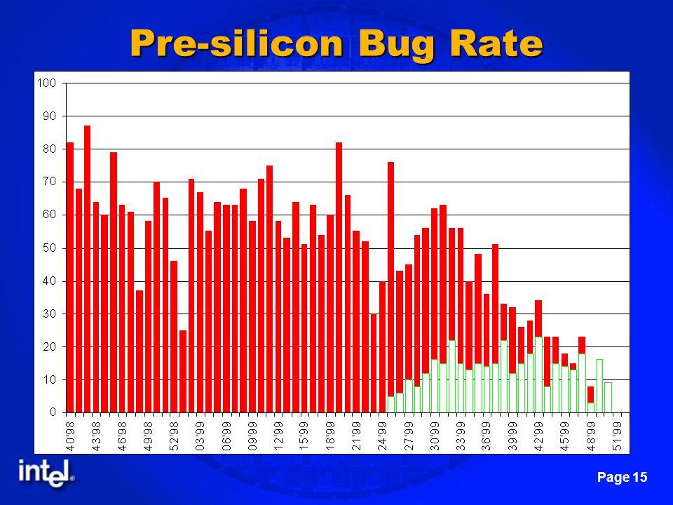 Pre-silicon Bug Rate