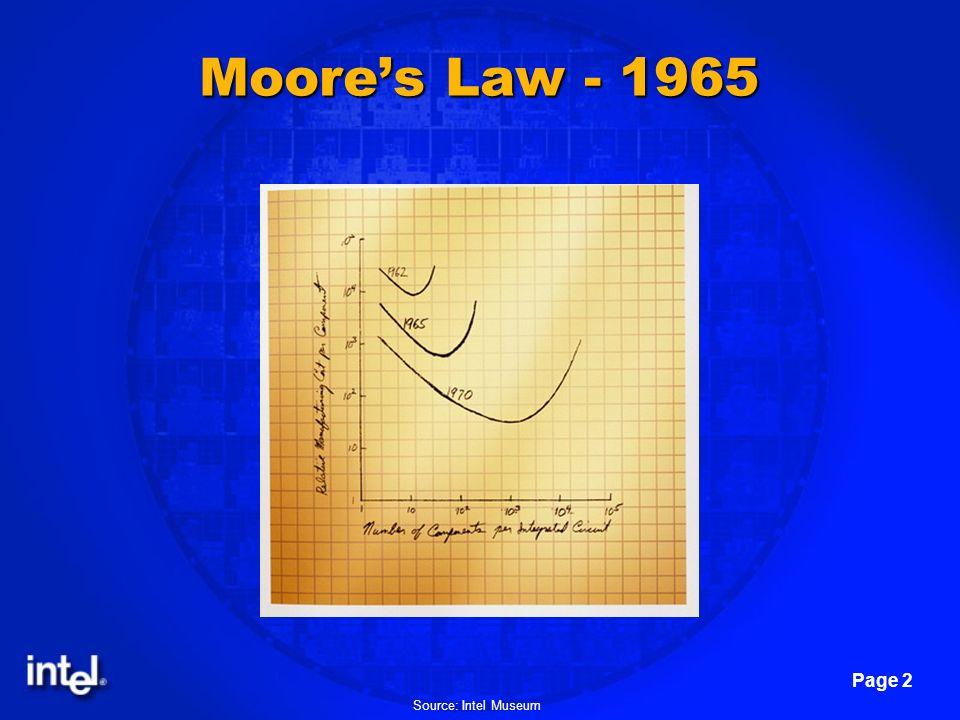 Moore's Law - 1965 Source: Intel Museum