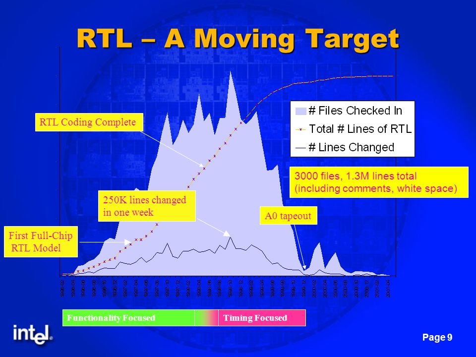 RTL – A Moving Target RTL Coding Complete