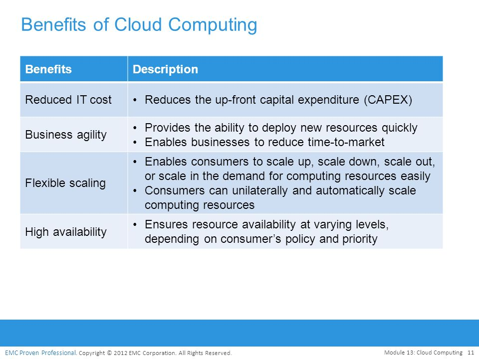 benefits of cloud computing Cloud computing seems to be the trending topic in the corporate world whoever  hasn't implemented this solution yet is probably thinking of doing so in the near.
