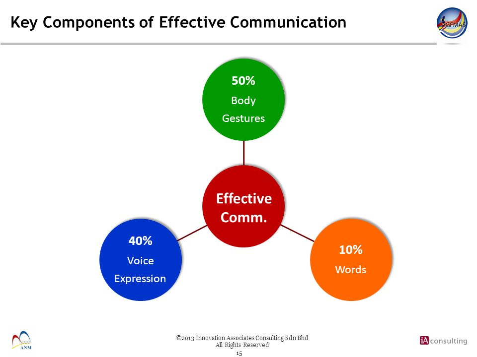 key elements of communication Context involves nonverbal communication such as gestures, body language, facial expressions, and elements such as tone of voice most of the context for a message is only available when the receiver can see and hear the message sender.