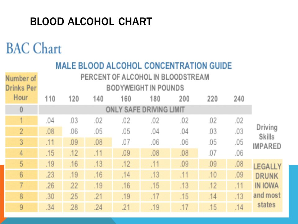 Blood Alcohol Level Calculator >> Forensic science TOXICOLOGY AND ALCOHOL - ppt video online download