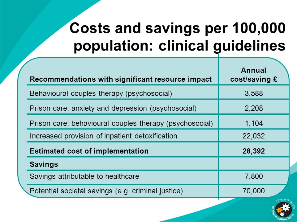 Costs and savings per 100,000 population: clinical guidelines