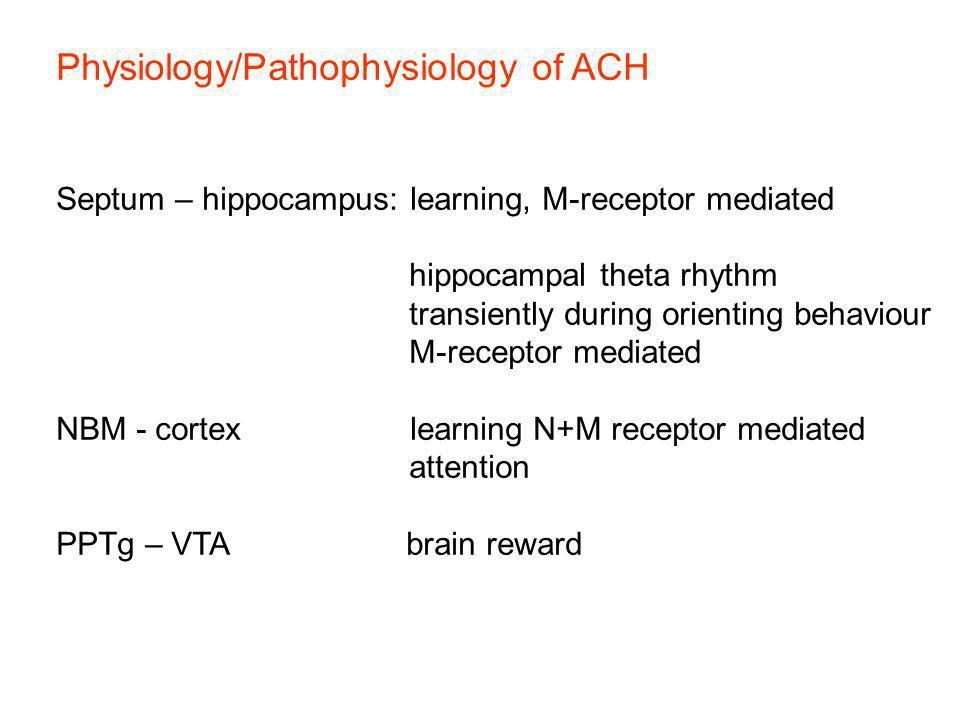Physiology/Pathophysiology of ACH