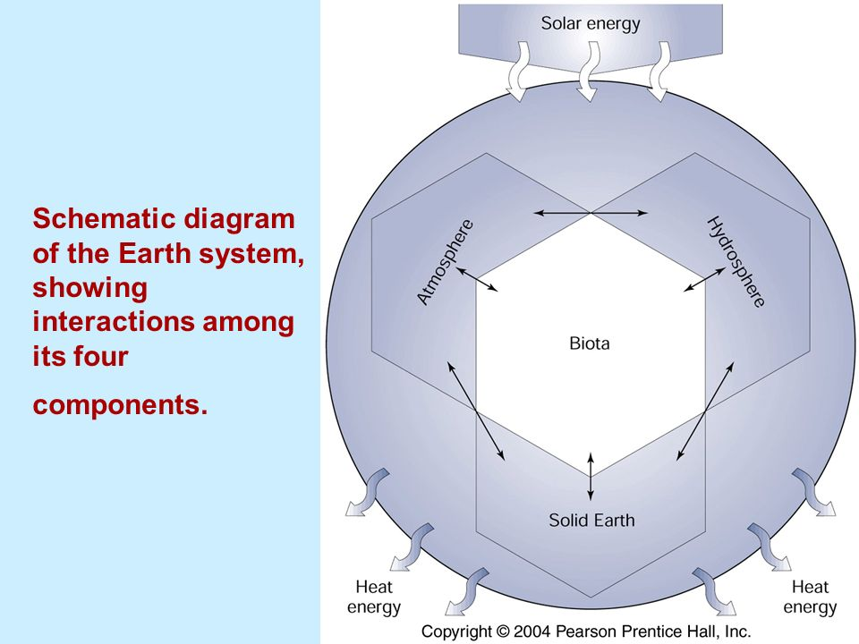 diagram of aquaponics system chapter 1 earth system and climate system - ppt video ...