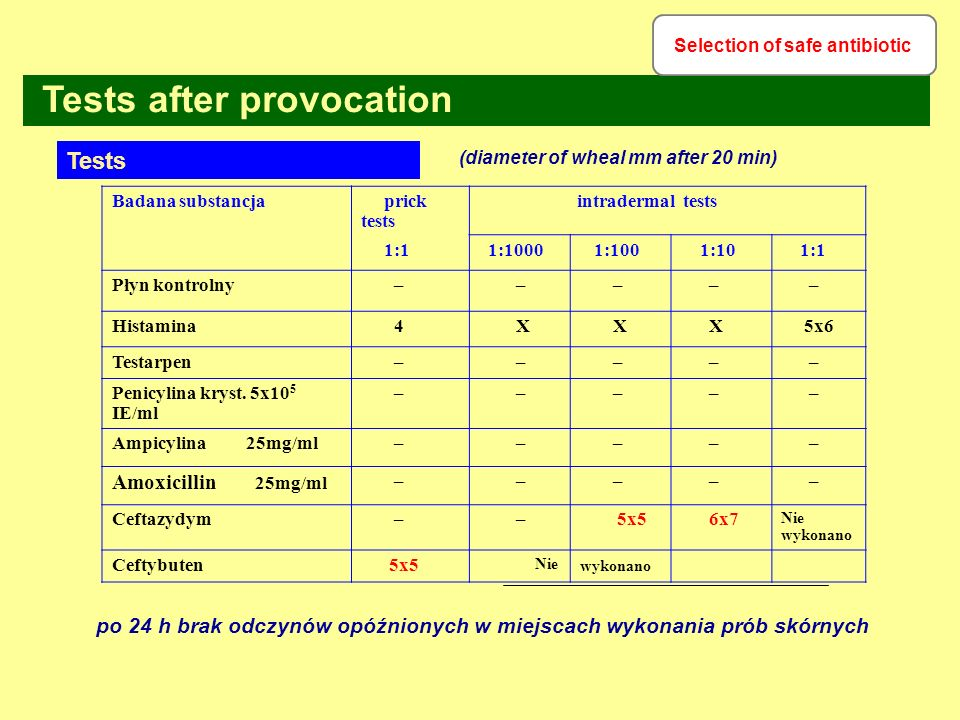 Selection of safe antibiotic