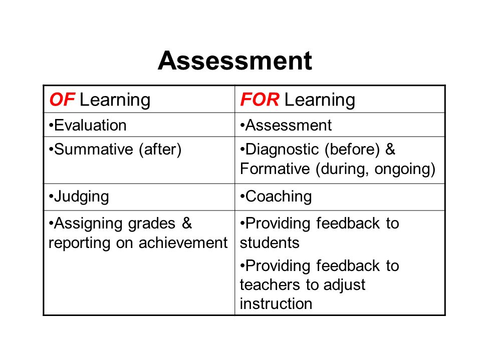 Assessment for learning the case